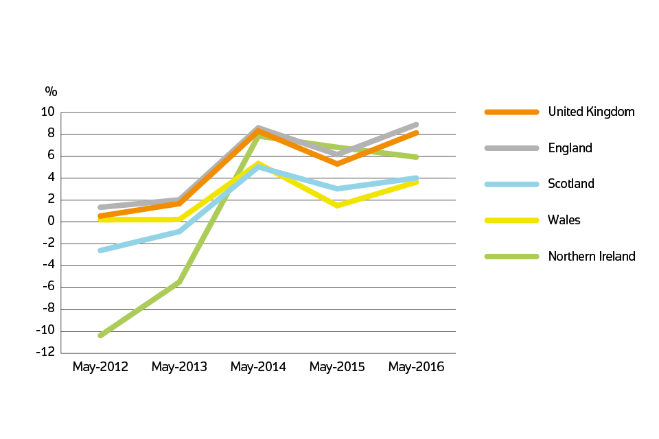 Annual price change for UK by country over the past five years