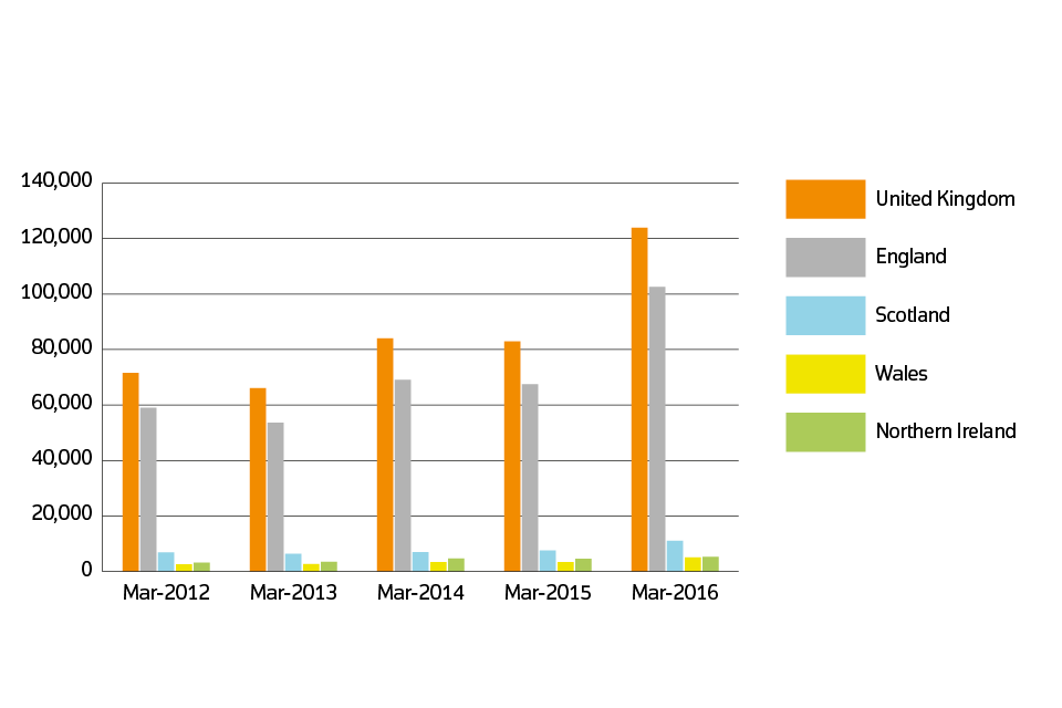 Sales volumes for 2012 to 2016 by country: March 2016