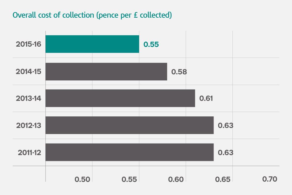 government collections joint service publication