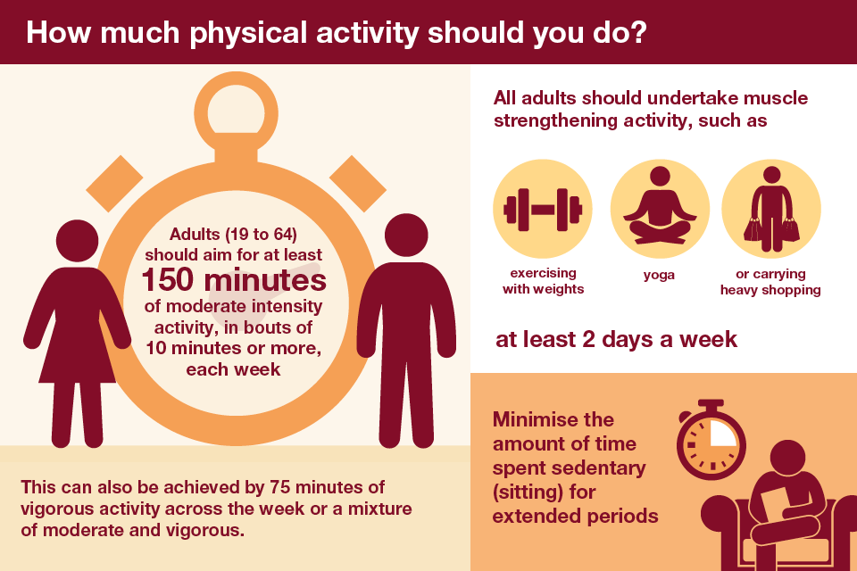 Infographic explaining how much physical activity to do