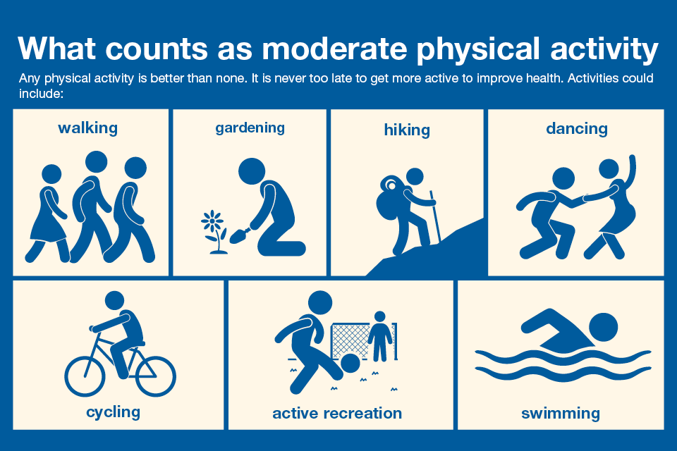 Infographic showing what counts as moderate physical activity