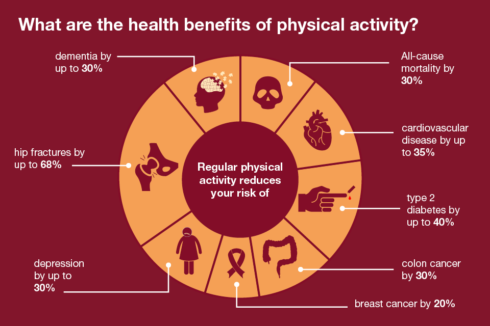 Infographic showing the health benefits of physical activity