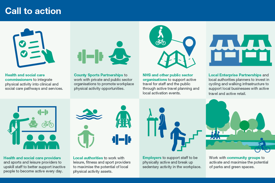 Infographic showing calls to action to increase physical activity.