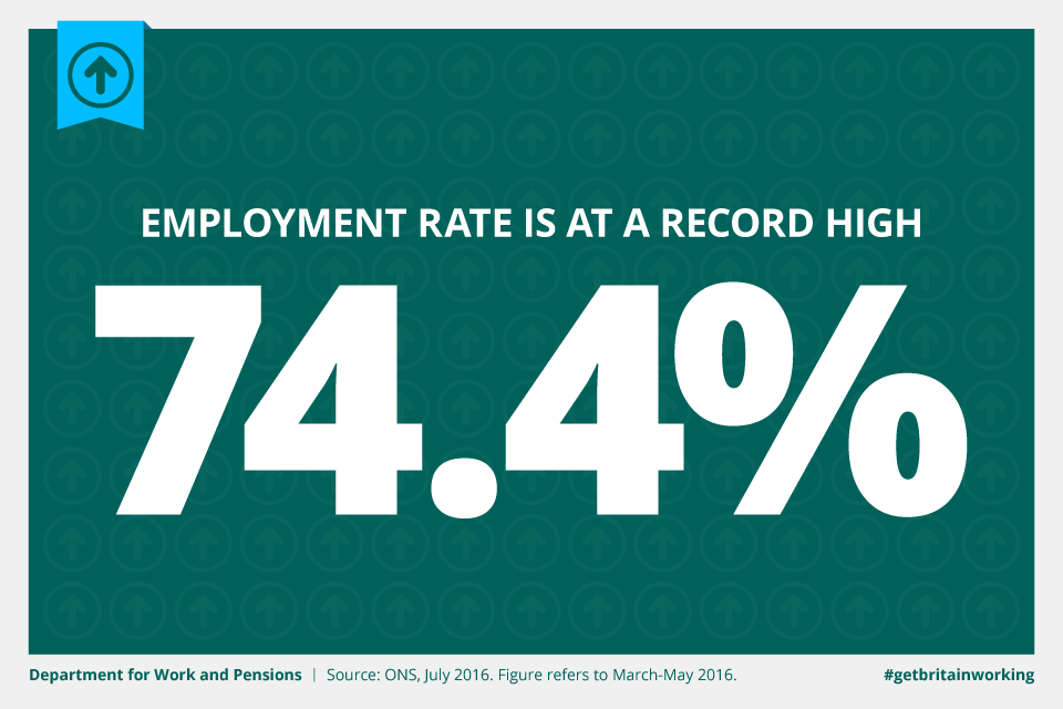 The employment rate hits a record high of 74.4%