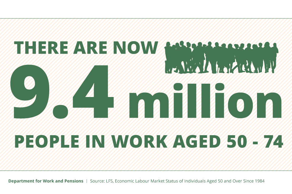 There are now 9.4 million people in work aged 50 to 74, source: Labour Force Survey statistics