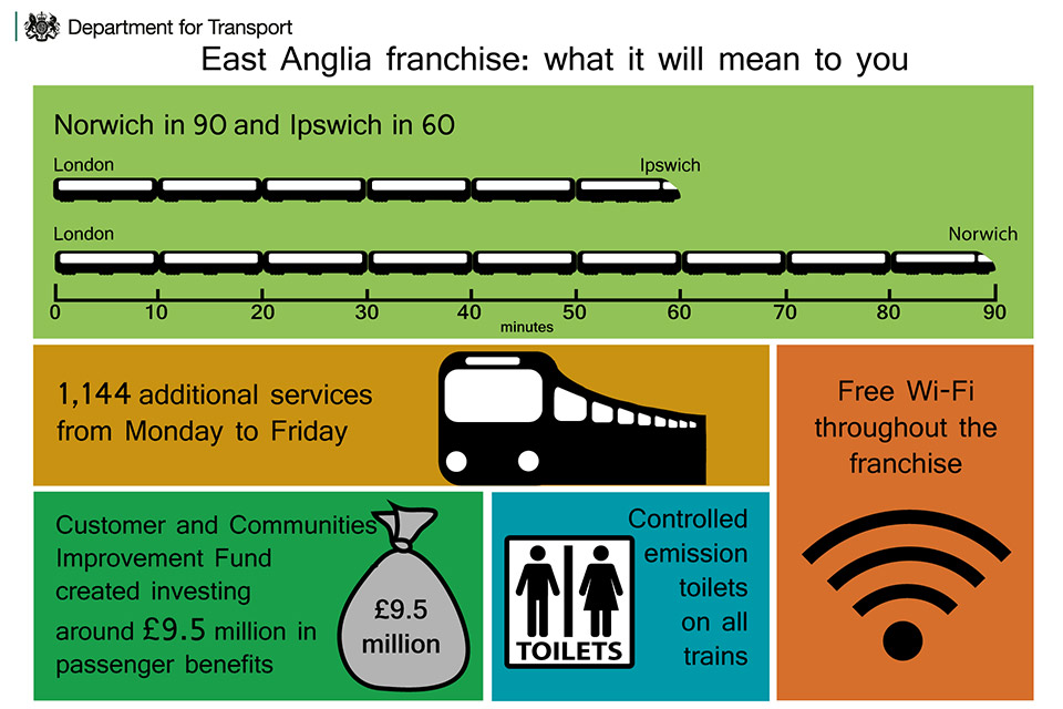 East Anglia rail franchise infographic.