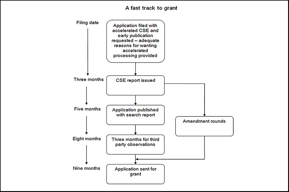 Flowchart of timings of fast track applications