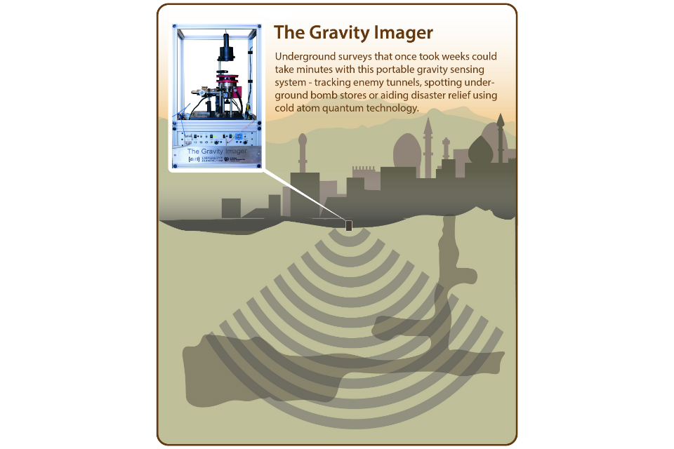 Infographic of a new Gravity Imager