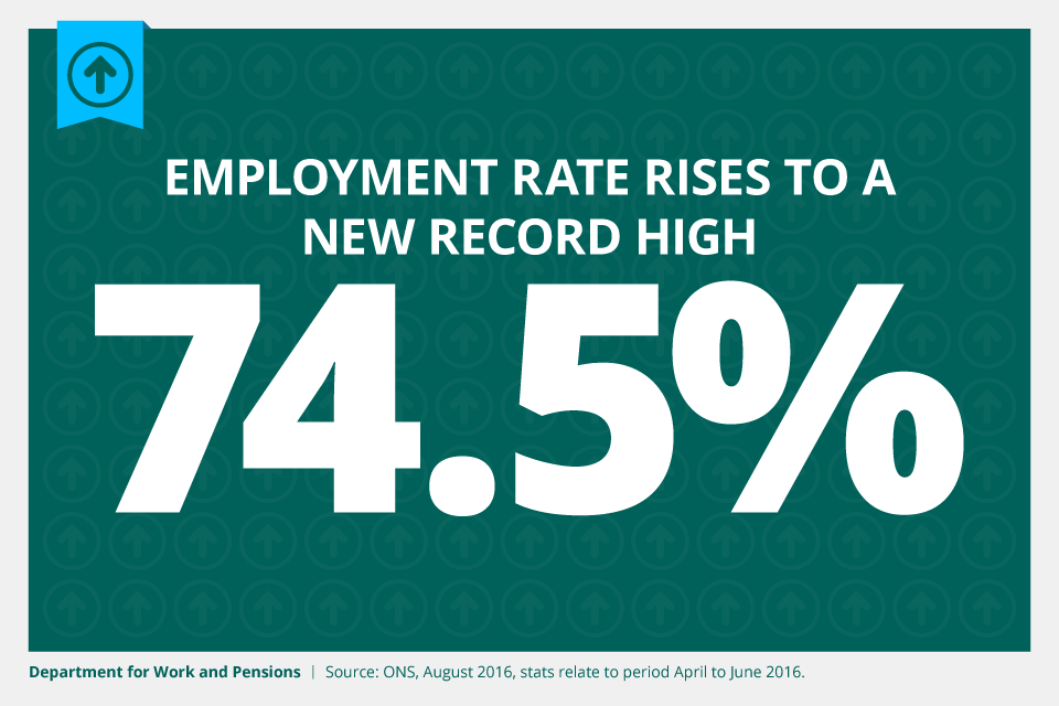 Employment rate rises to a new record high of 74.5%
