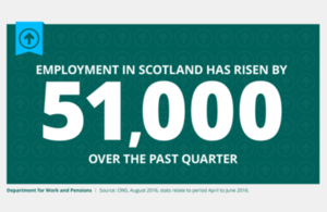Employment in Scotland has risen by 51,000 over the past quarter