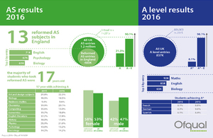 An infographic summarising 2016 summer AS and A level results