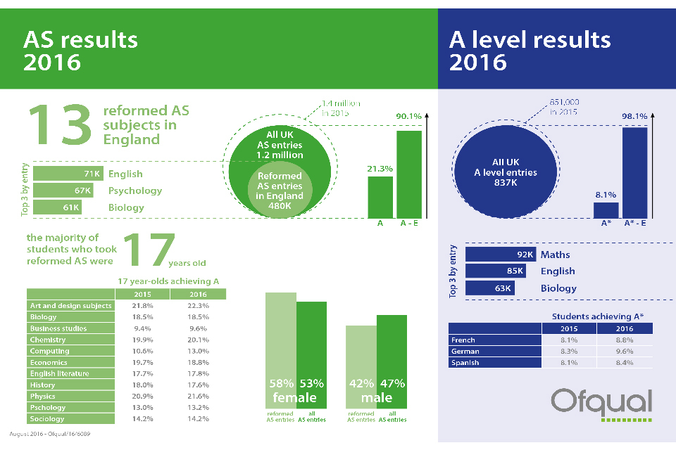 A guide to AS and A level results, summer 2016 - GOV.UK