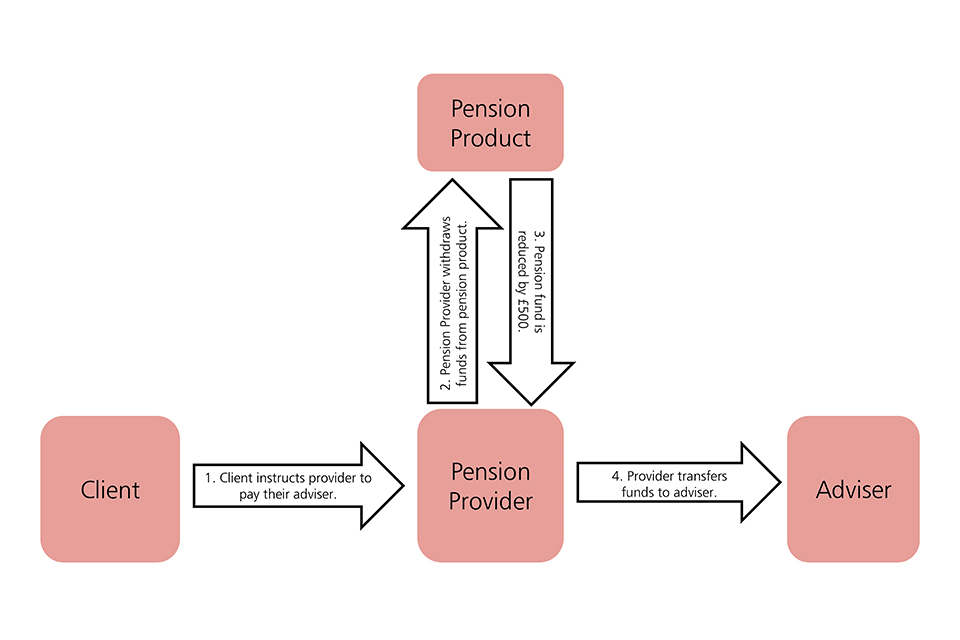 Chart illustrating how FCA rules and the statutes and regulations governing pension schemes allow a provider, in limited circumstances, to withdraw funds from a client's investment product to pay a financial adviser on their behalf.
