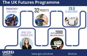 UK Futures Programme