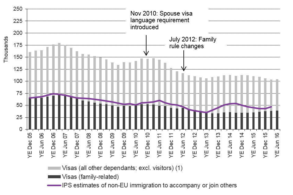 The chart shows the trends in visas granted and IPS estimates of immigration for family reasons / to accompany or join others between the year ending December 2005 and the latest data published.  The visa data are sourced from Table vi  04 q.
