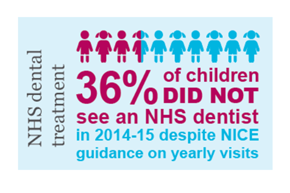 NHS dental treatment