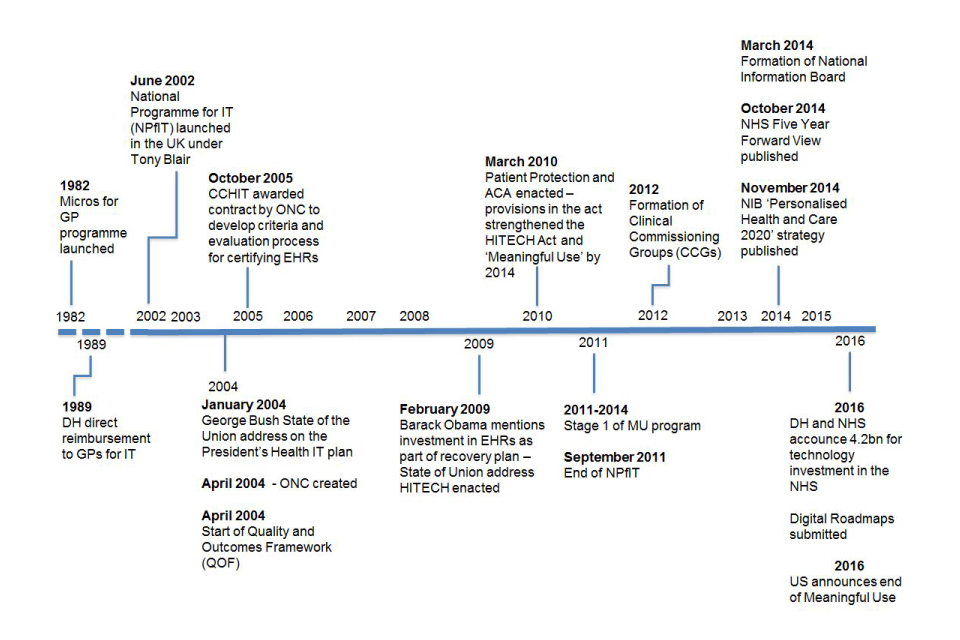 A timeline of events in the UK and US for digitising the NHS, from 1982 to 2016, including £4.2 billion investment in NHS technology in 2016