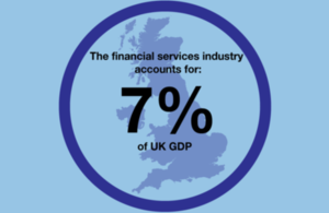 The financial services industry accounts for 7% of UK GDP.