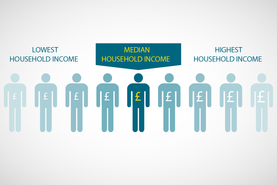 Symbols representing an scale of incomes, ranging from low to high, with the median value highlighted