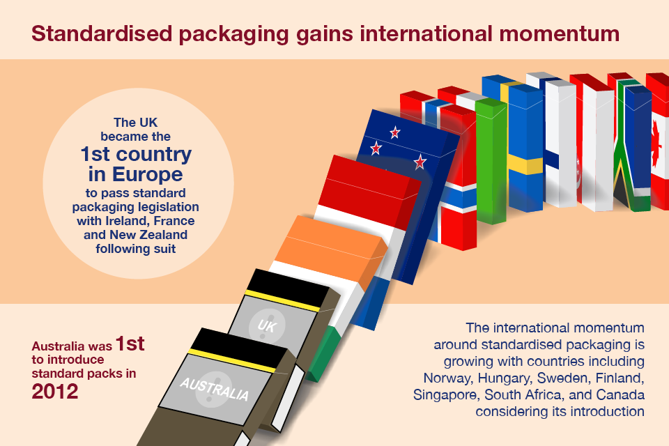 Infographic showing countries in which standardised packaging has been introduced.