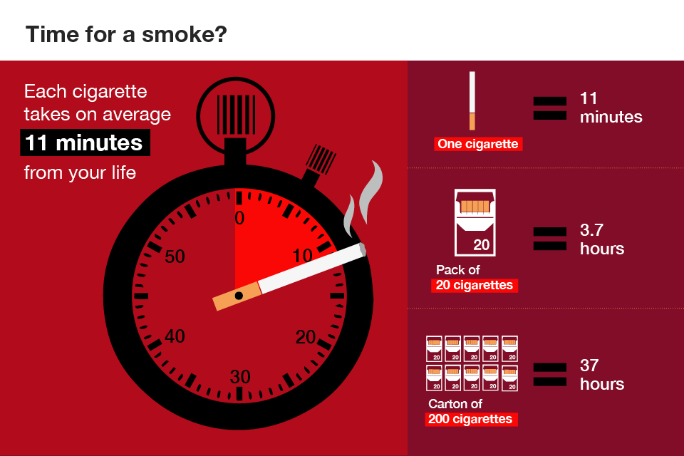Infographic showing how much each cigarette reduces a smoker's life by.