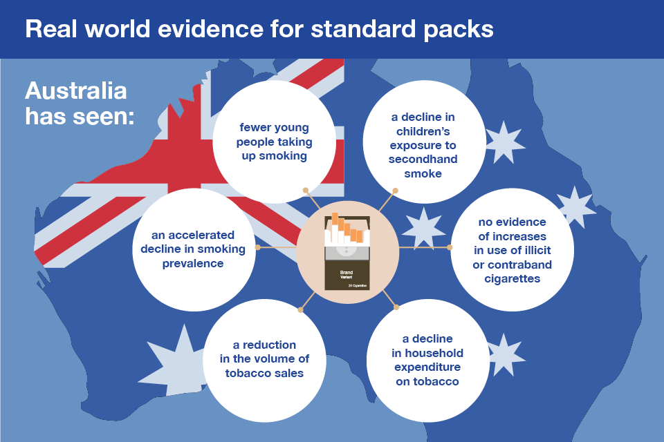 Infographic showing evidence of the success of standard packs in Australia.