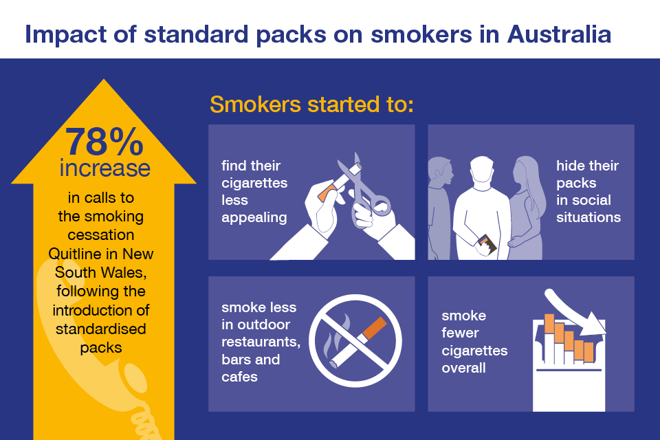 Infographic showing the impact of standard packs on smokers in Australia.