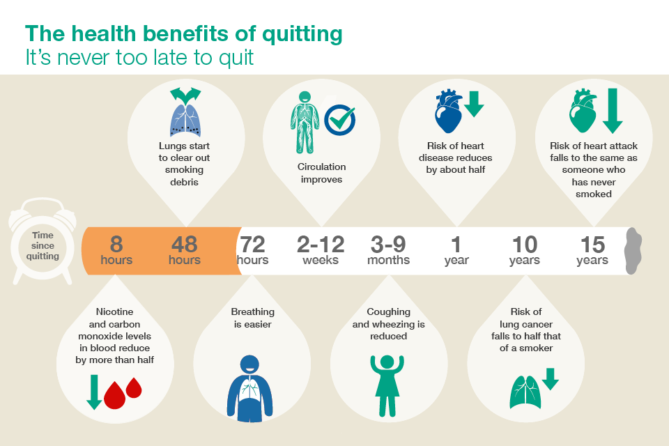 Infographic showing the health benefits of quitting smoking.