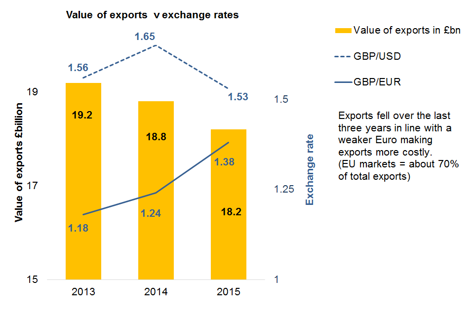 Value of food and drink exports in UK: shows values of exports for 2013, 2014 and 2015 together with exchange rates (pound to dollar and pound to Euro)