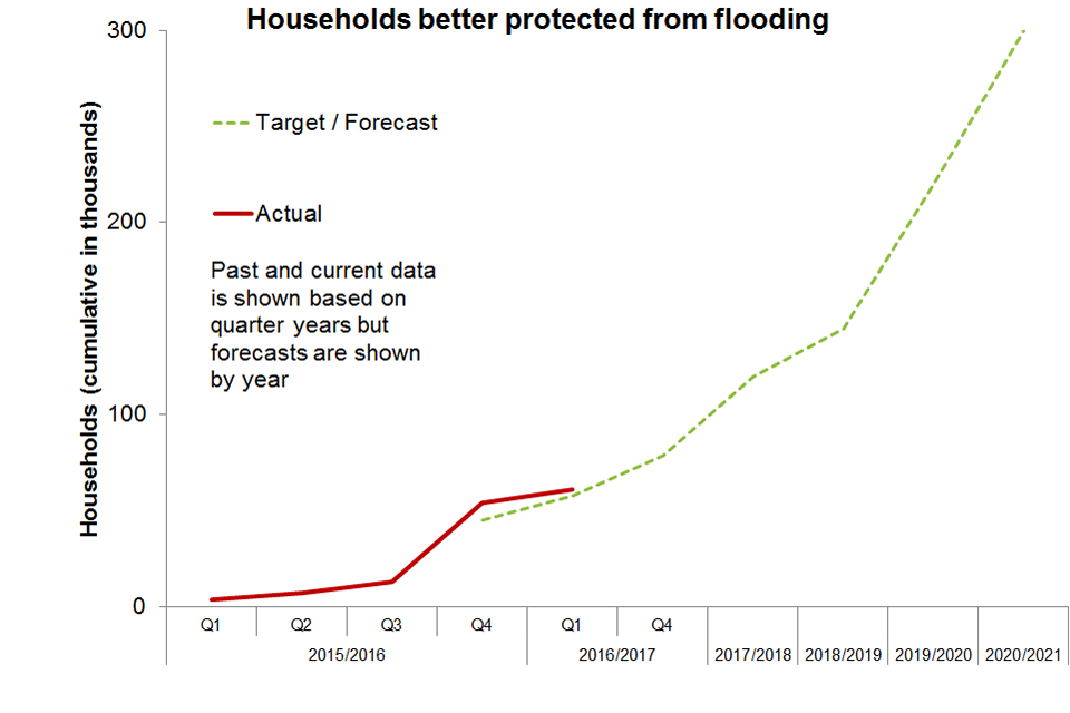 Households better protected against flooding - showing actual data (in terms of thousands of households) for 2015 to 2016 and projected data up to 2020 to 2021