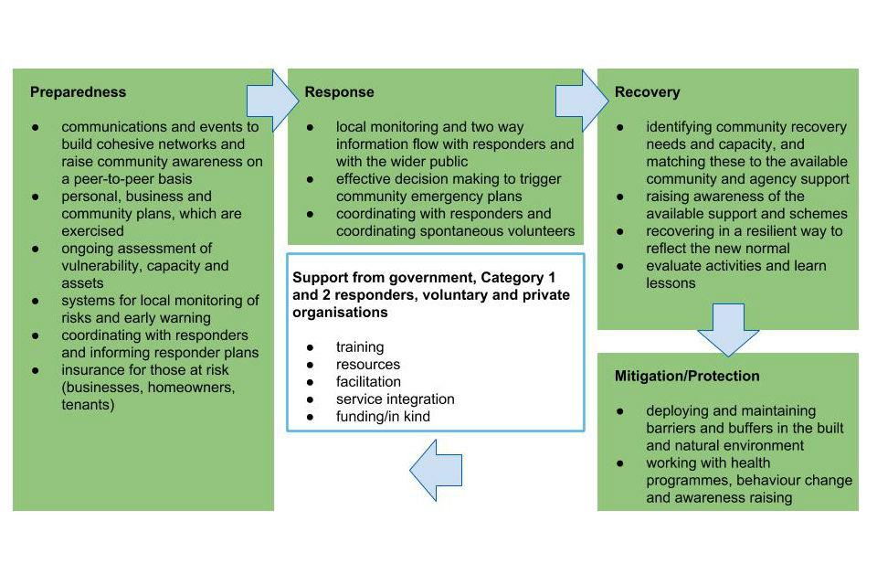 Community resilience framework pic 1