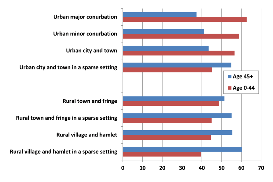 2014 Mid-year population by area and percentage, rural and urban classification