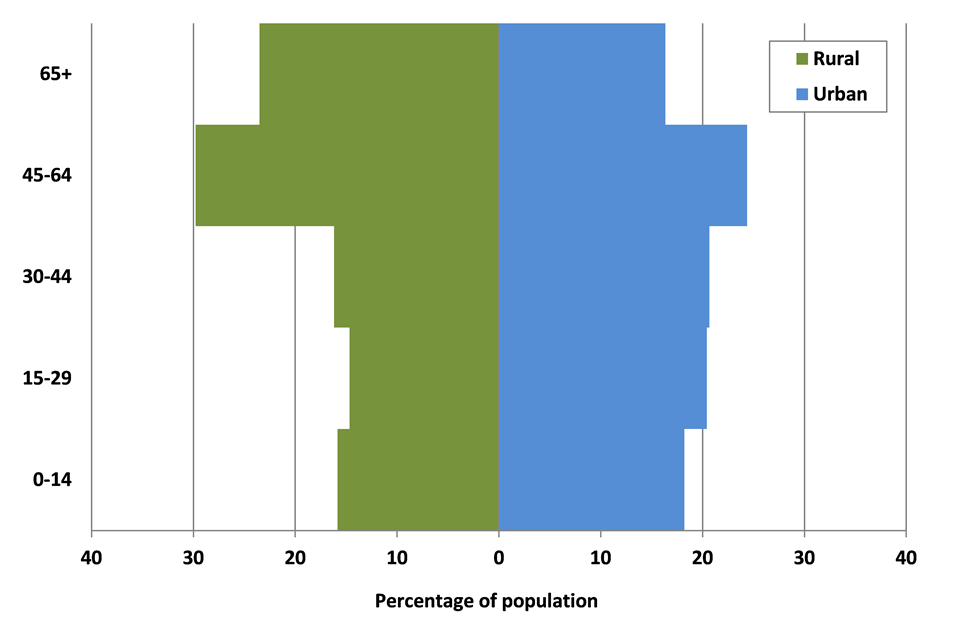 Percentage of population within age bands by rural-urban classification (LSOA) in England, 2014