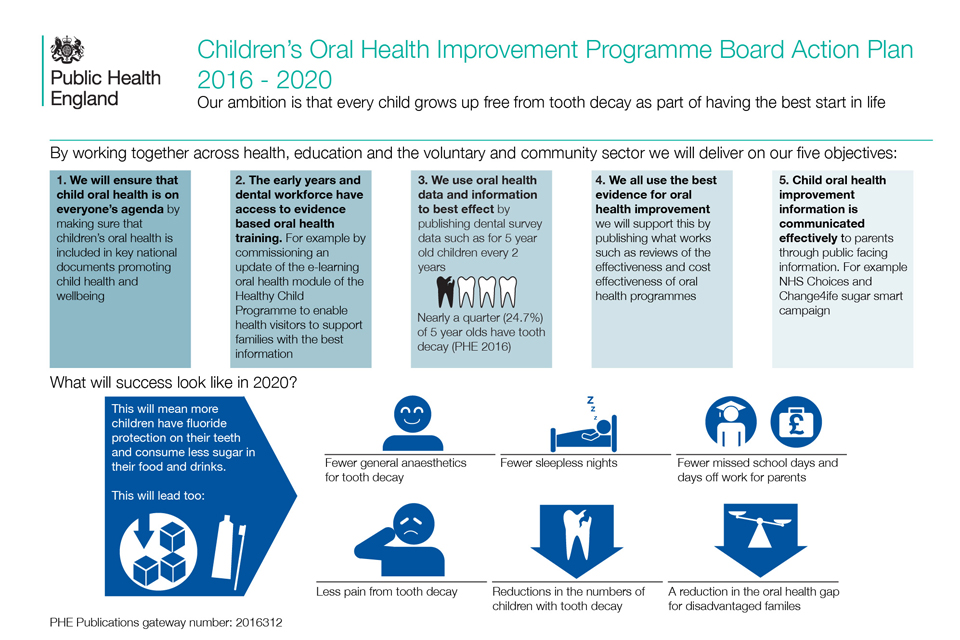 Infographic outlining the children's oral health improvement programme board action plan for 2016 to 2020.
