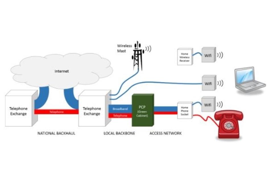 Terrestrial broadband system