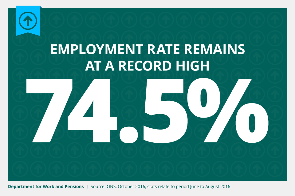 Employment rate stays at 74.5% record high