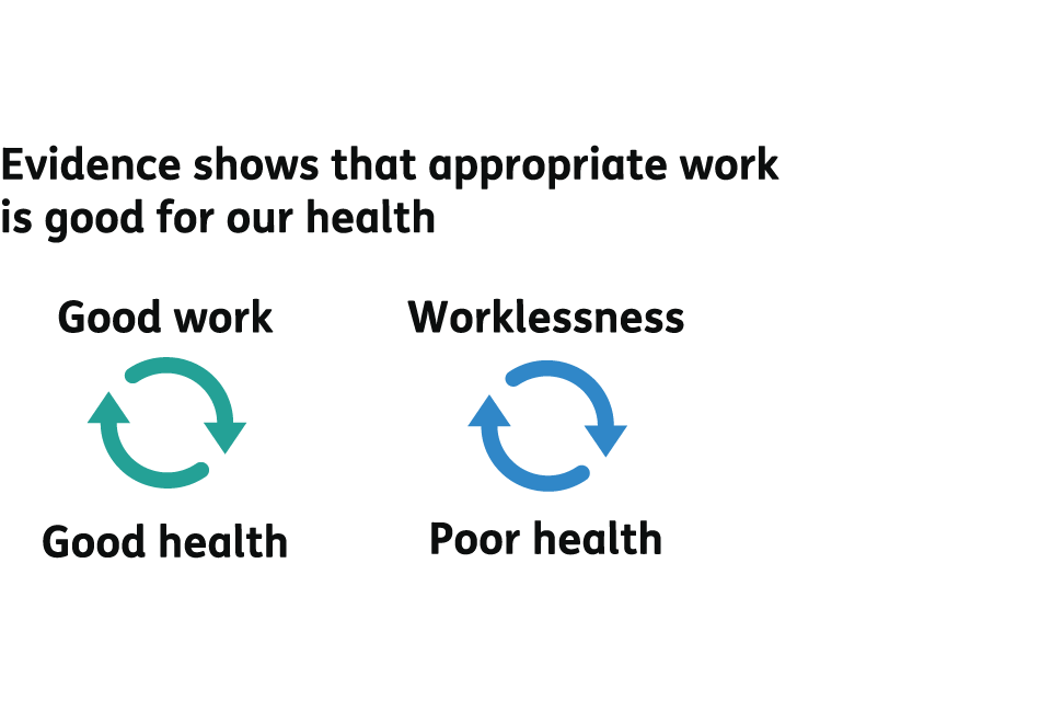 Evidence shows that appropriate work is good for our health. Good work leads to good health, and good health allows for good work. Also, worklessness leads to poor health, and poor health often leads to worklessness.