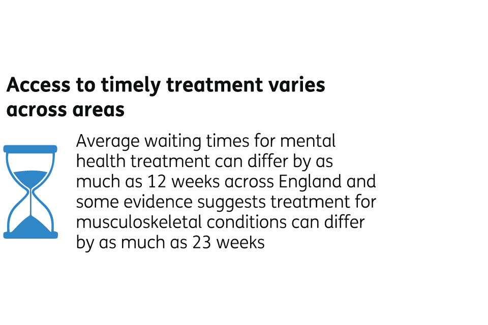 Access to timely treatment varies across areas. Average waiting times for mental health treatment can differ by as much as 12 weeks across England and some evidence suggests treatment for musculoskeletal conditions can differ by as much as 23 weeks.