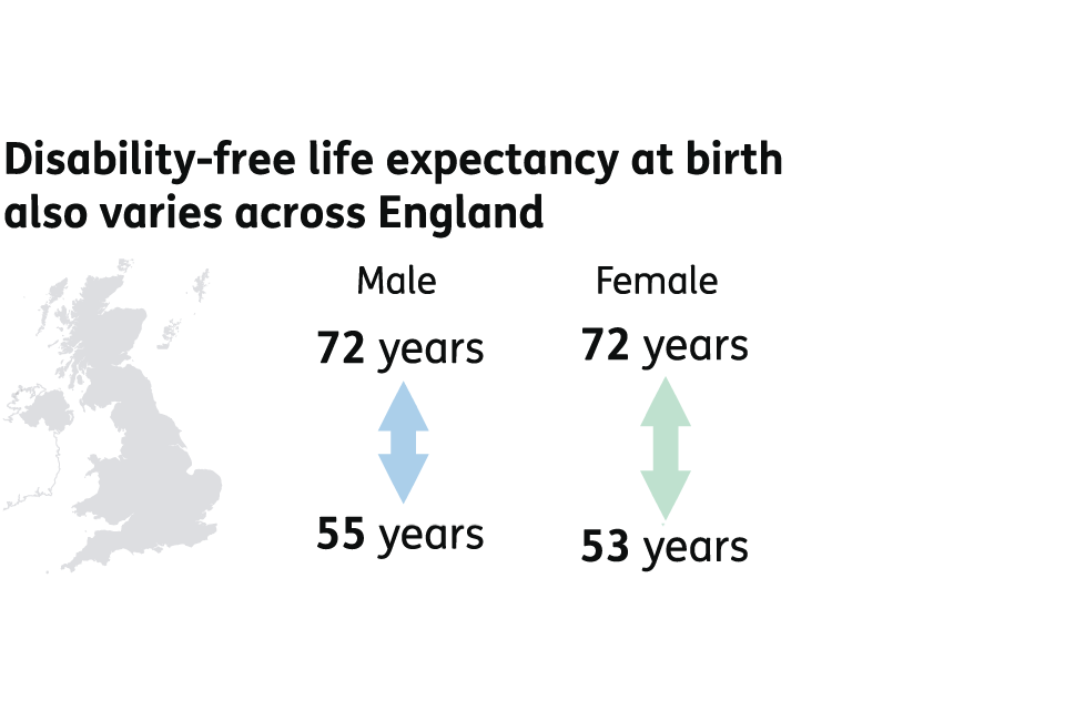 Disability-free life expectancy at birth also varies across England. For men, disability-free life expectancy can range from 55 to 72 years. For women, disability-free life expectancy can range from 53 to 72 years.