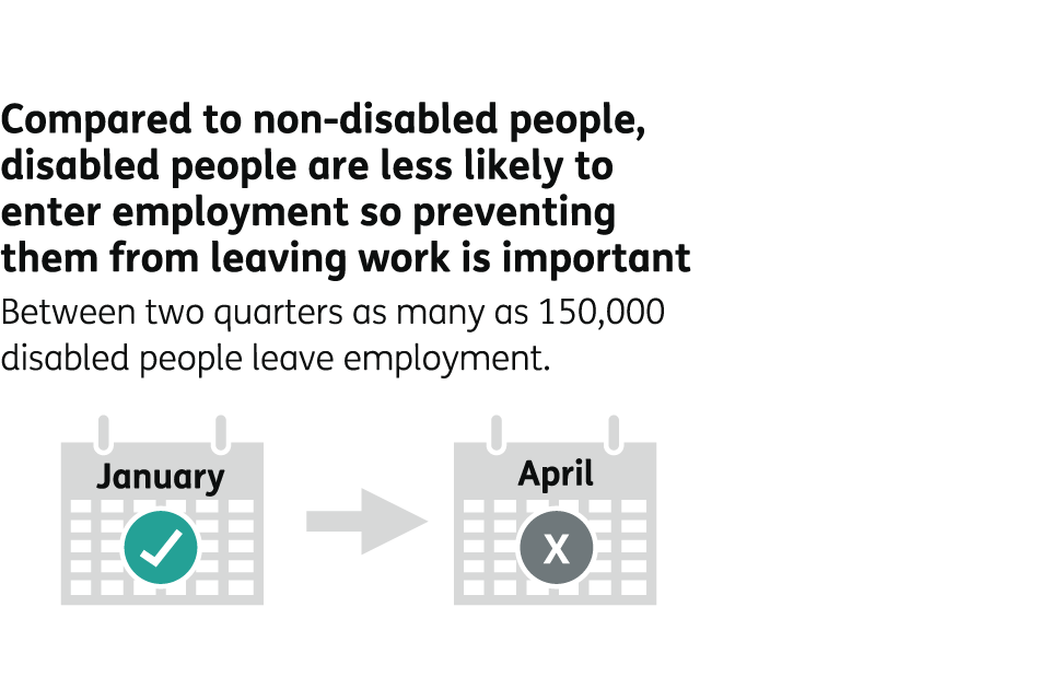 Compared to non-disabled people, disabled people are less likely to enter employment, so preventing them from leaving work is important. Between two quarters of a year, as many as 150,000 disabled people leave employment.