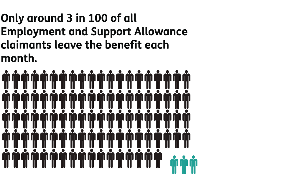 Only around 3 in 100 of all Employment and Support Allowance claimants leave the benefit each month.