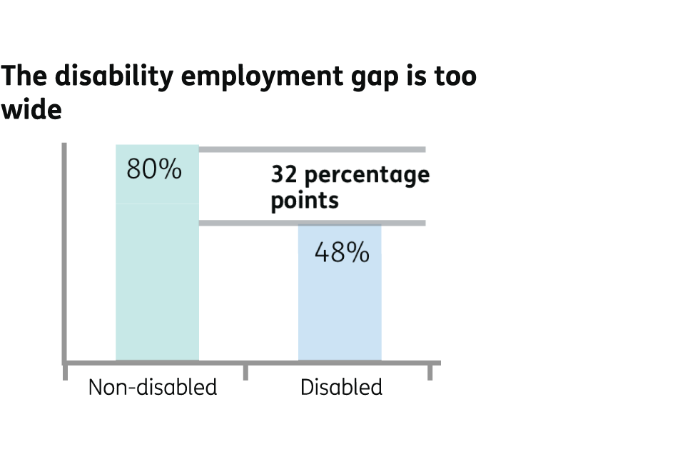 The disability employment gap is too wide. 80 per cent of non-disabled people are in employment, compared to 48 per cent of disabled people. That is a difference of 32 percentage points.