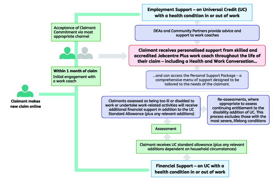 See appendix for full description of this image: A possible new model for assessments in Universal Credit