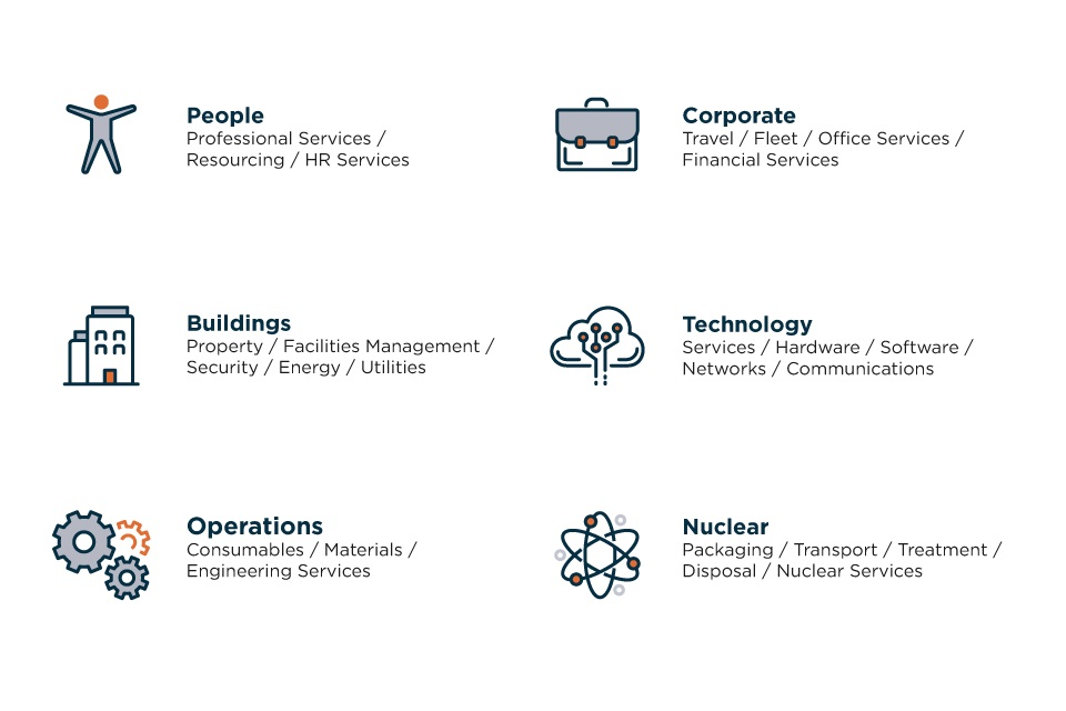Six shared categories for the collaborative procurement programme
