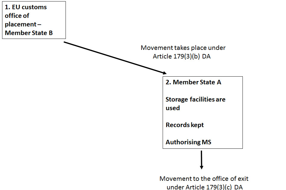 Example 3 - Movement takes place under Article 179(3)(b) DA