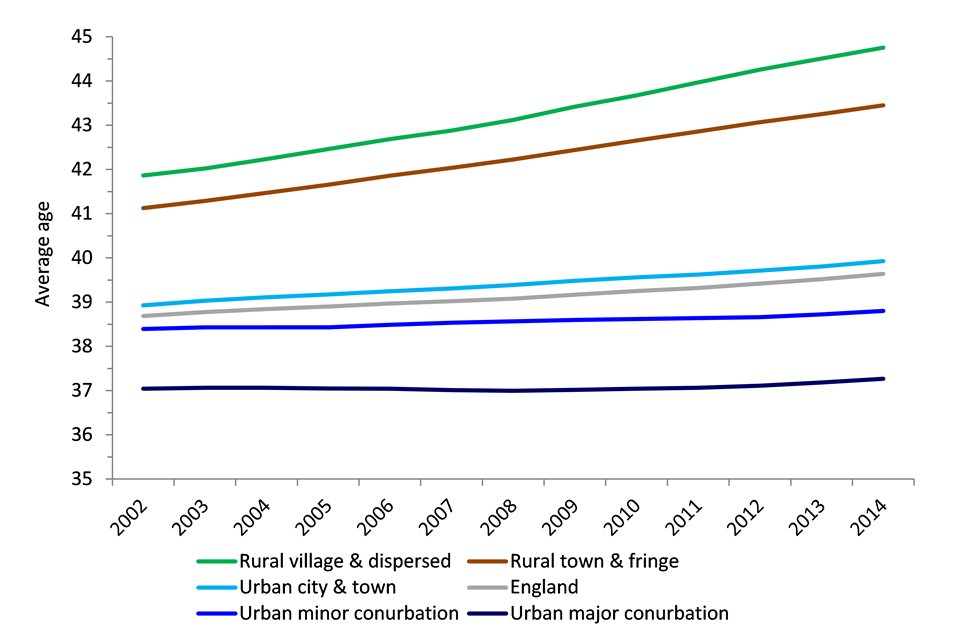 Average age in rural and urban areas in England, 2002 to 2014
