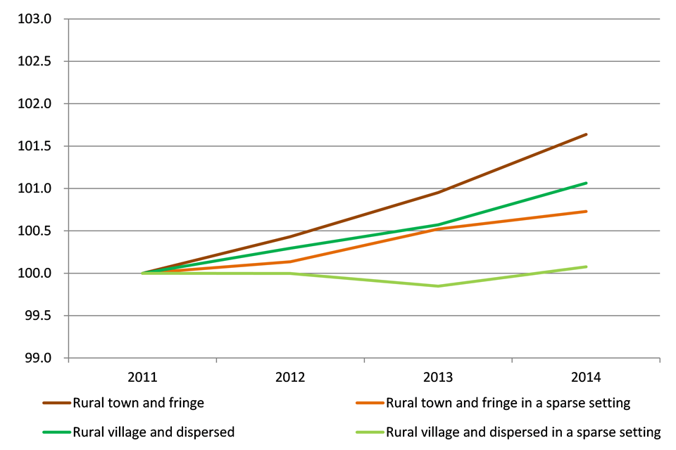 Index of population in rural areas, 2011 to 2014