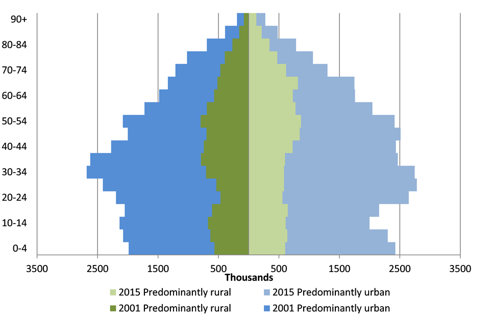 population in predominantly rural and predominantly urban areas by age bands, 2001 and 2015