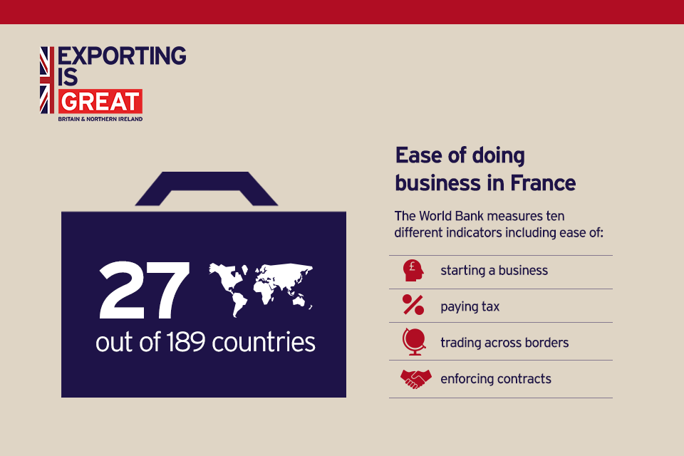 Ease of doing business in France according to the World Bank