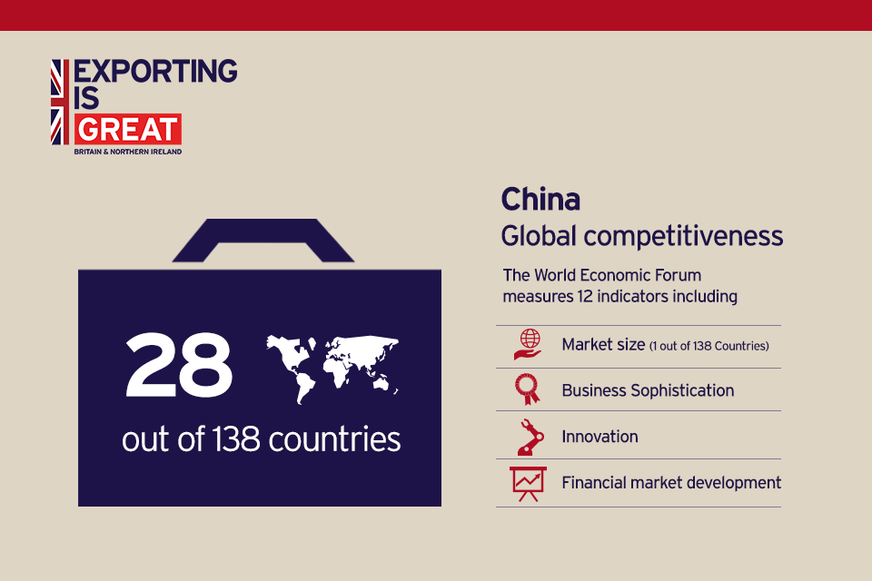 China in World Economic Forum's Global Competitiveness ranking.